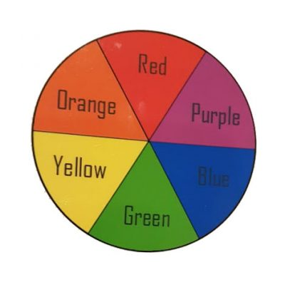 Colour wheels show you what colours you will get when you mix two of either red, yellow or blue..